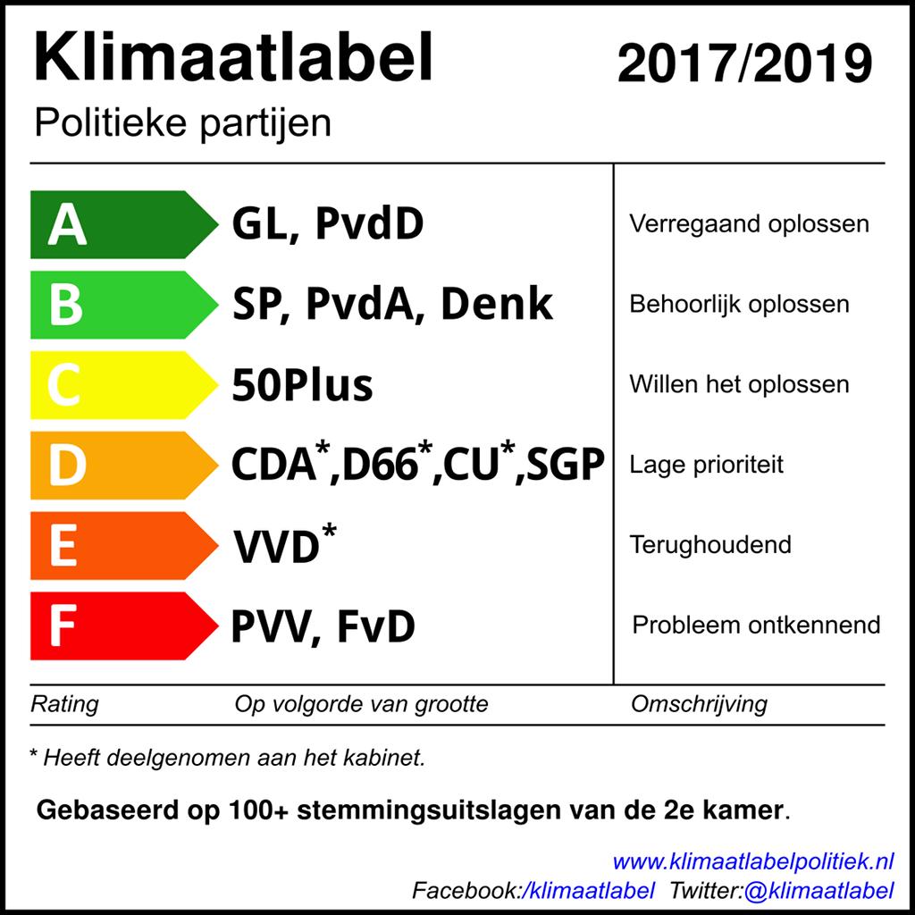 klimaatlabel2019