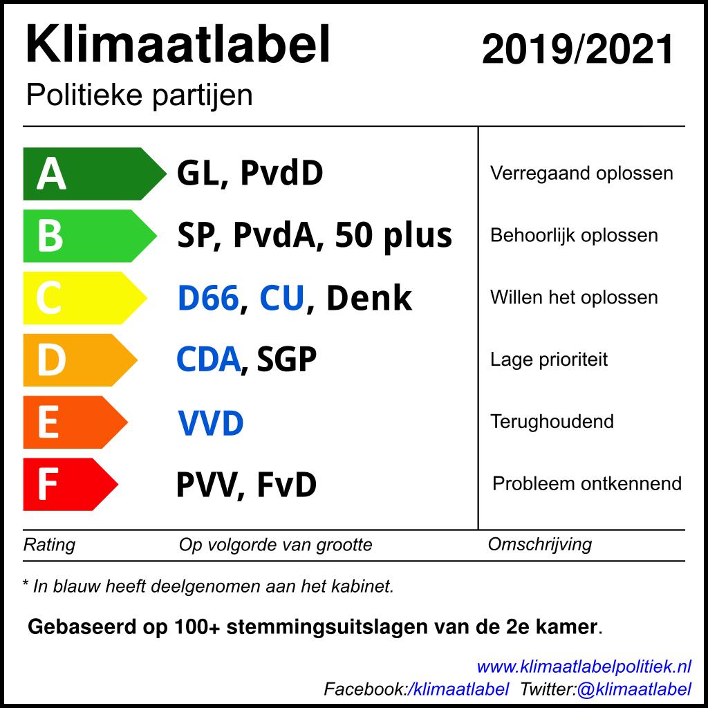 klimaatlabel2021